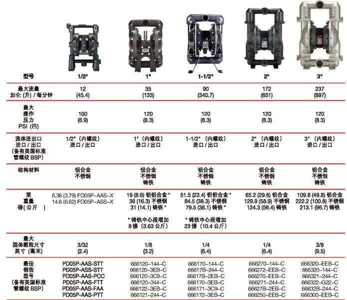 英格索兰金属气动隔膜泵规格