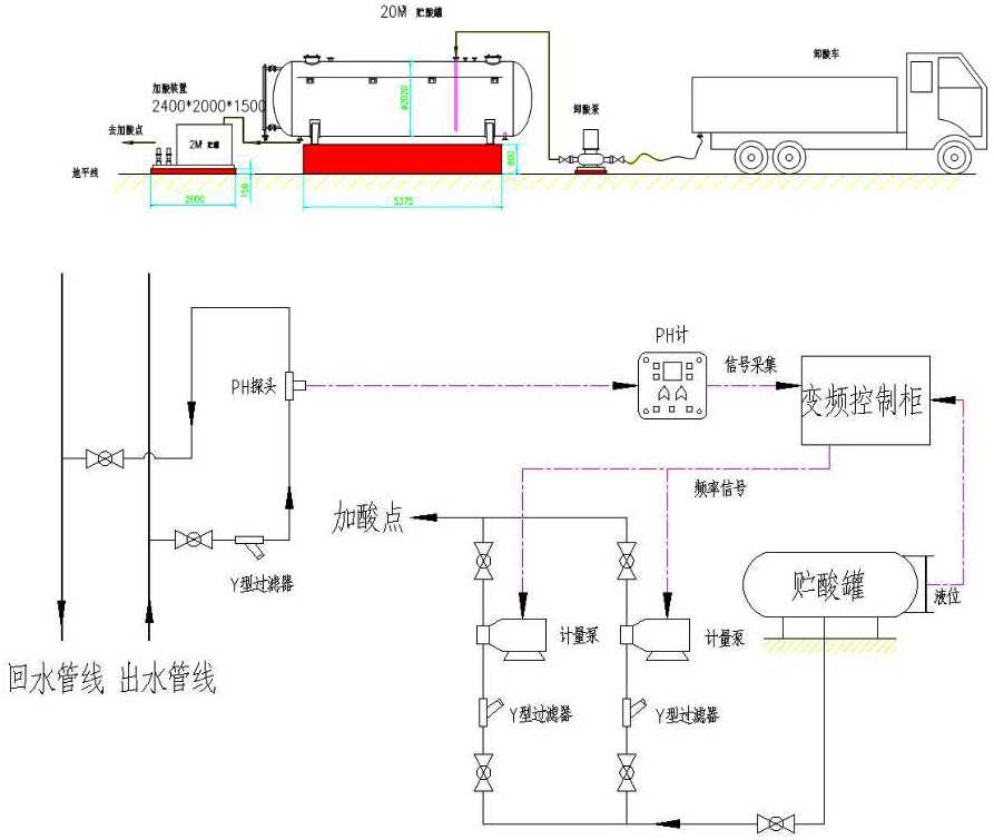卸酸泵 加酸计量泵 成套加酸装置