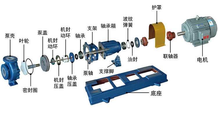 氟塑料离心泵IHF产品结构分解图