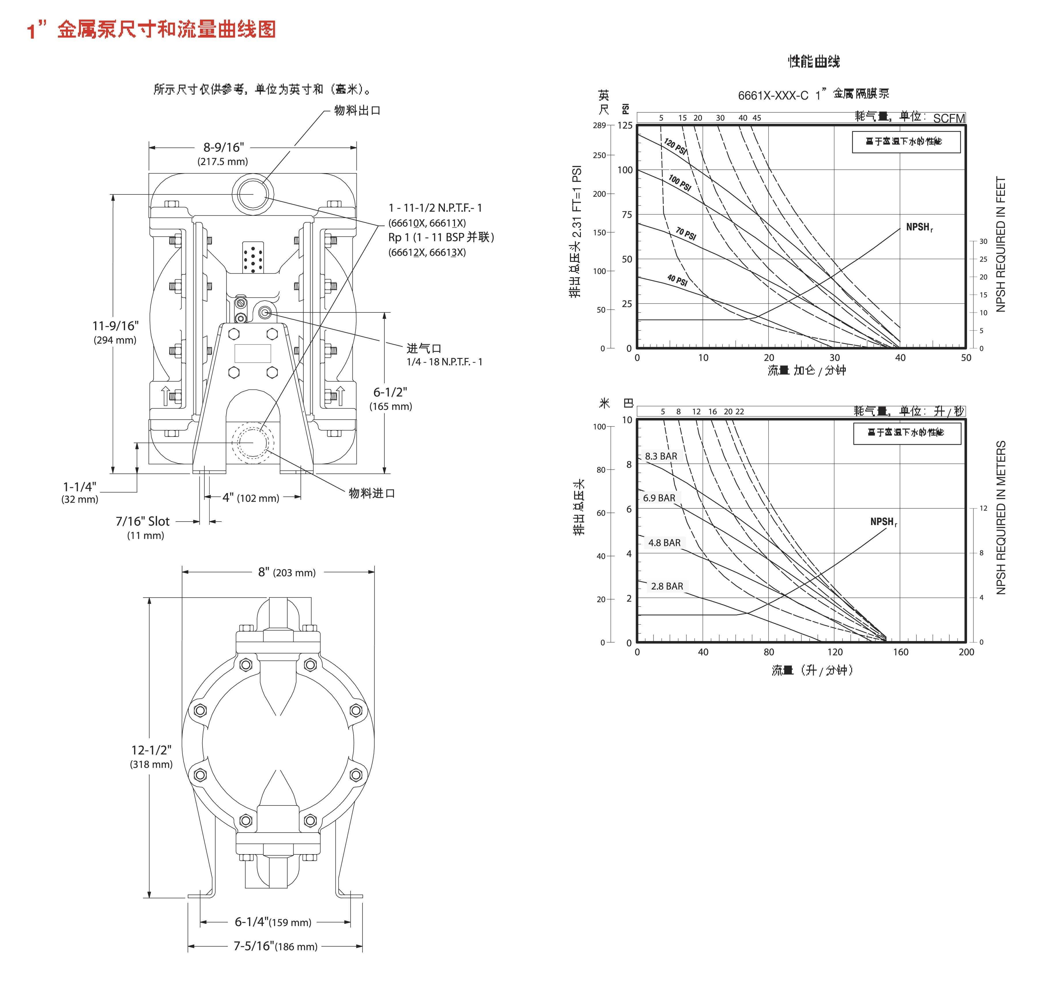ARO英格索兰气动隔膜泵1寸金属泵外形尺寸和性能曲线