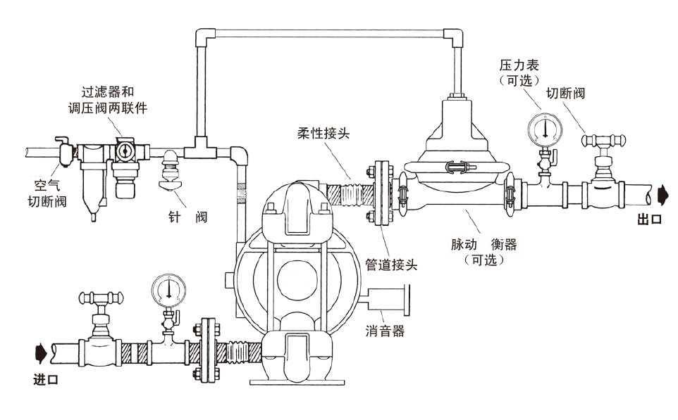 气动隔膜泵管路安装示意图 安装注意事项 隔膜泵安装工艺 隔膜泵如何安装